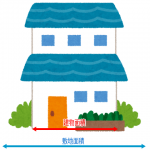 建ぺい率、建物面積と敷地面積