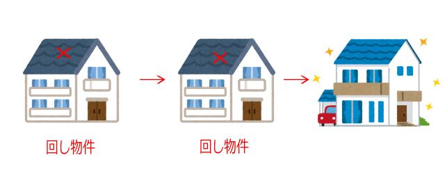 回し物件の一例(イメージ)