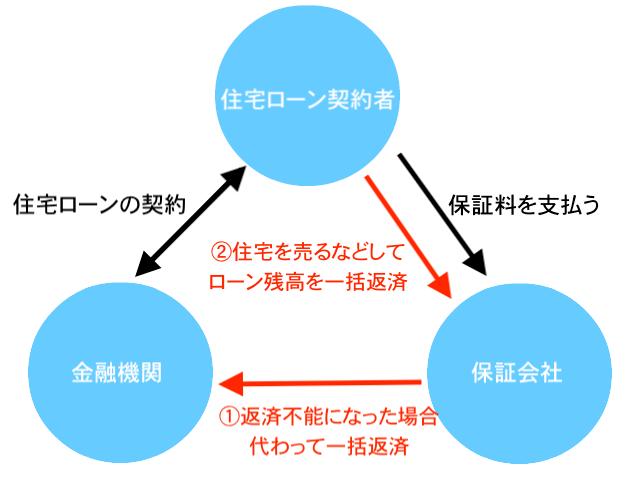 住宅ローン契約者、金融機関、保証会社との関係図