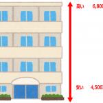 マンション住戸階数によって価格が異なる図