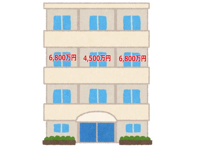 マンションの両端住戸は価格が高くなる図