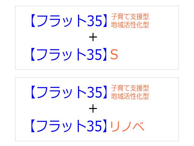「フラット35子育て支援型・地域活性化型+フラット35S」と「フラット35子育て支援型・地域活性化型+フラット35リノベ」の組み合わせ