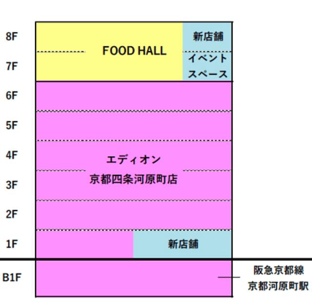 「京都河原町ガーデン」フロアー別テナント