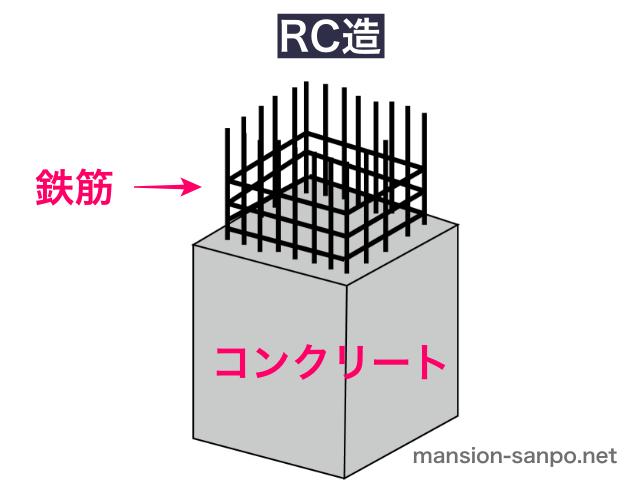 RC造(イラスト図解)