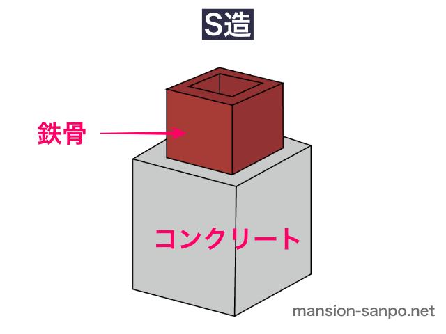 S造(イラスト図解)