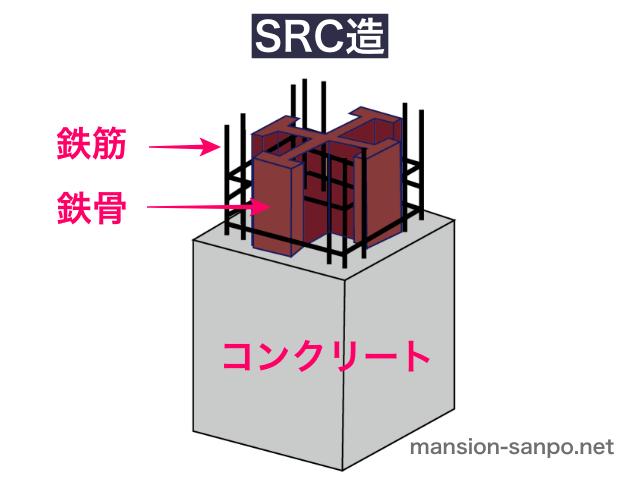 SRC造(イラスト図解)